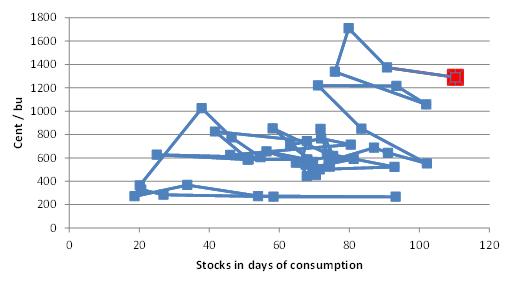 Priset på sojabönor i förhållande till utgående lager