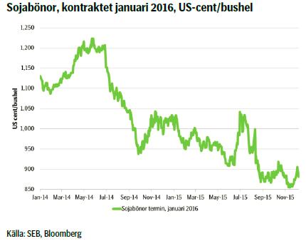 Sojabönor, kontraktet januari 2016, US-cent/bushel