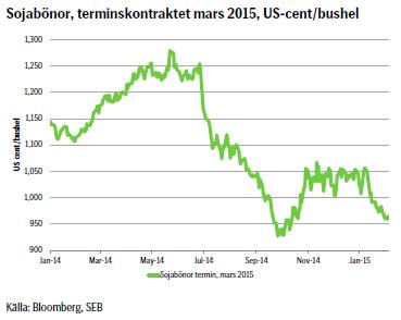 Sojabönor, terminskontraktet mars 2015, US-cent/bushel