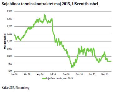 Sojabönor terminskontraktet maj 2015, UScent/bushel