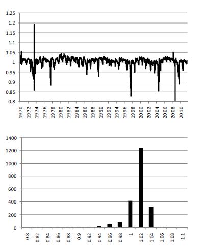 Contango och backwardation för sojabönor
