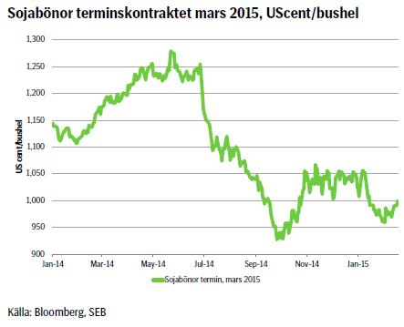 Sojabönor terminskontraktet mars 2015, UScent/bushel