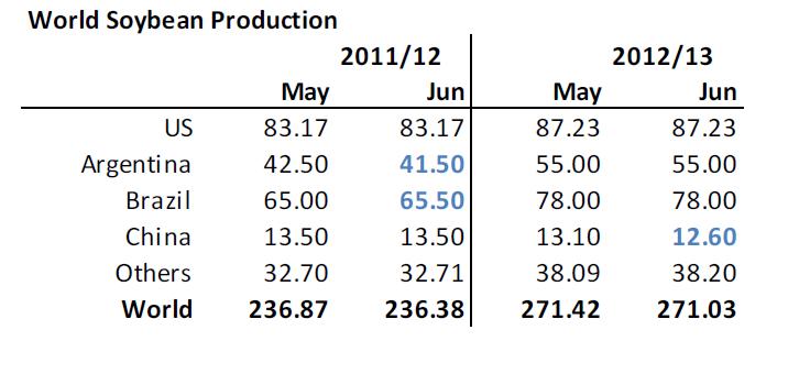 Sojabönor - Global produktion