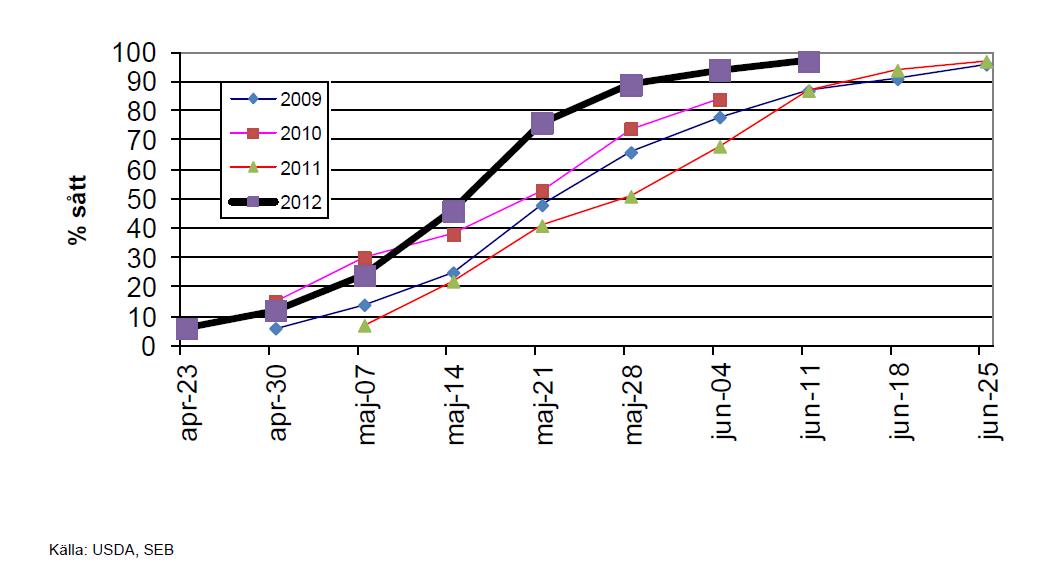 Sojabönor - Såddrapport i USA