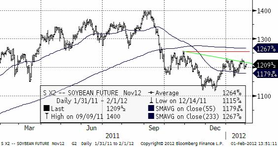 Sojabönor (soybean) - Prisdiagram för terminer den 1 februari 2012