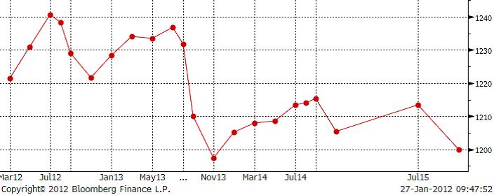 Terminskurva över sojabönor för år 2012