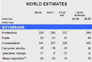 Världsuppskattning på sojabönor