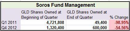 Soros Fund Management - GLD shares (guld-etf)
