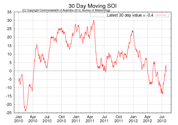 Southern Oscillation Index - 30 dagar