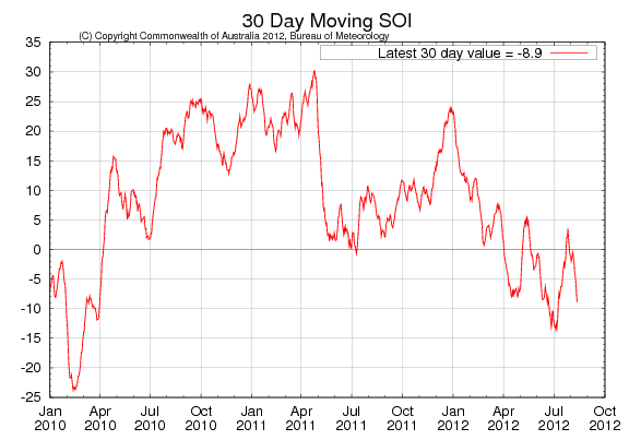 Southern Oscillation Index har fallit