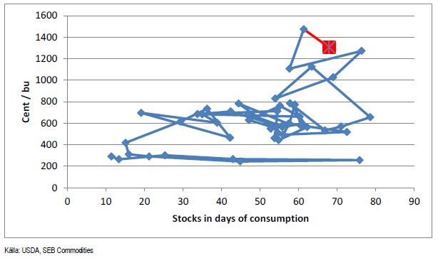 Soybean-lager i dagar av konsumtion