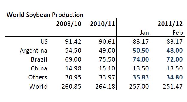 Soybean - Världsproduktion av sojabönor år 2009, 2010, 2011 och 2012
