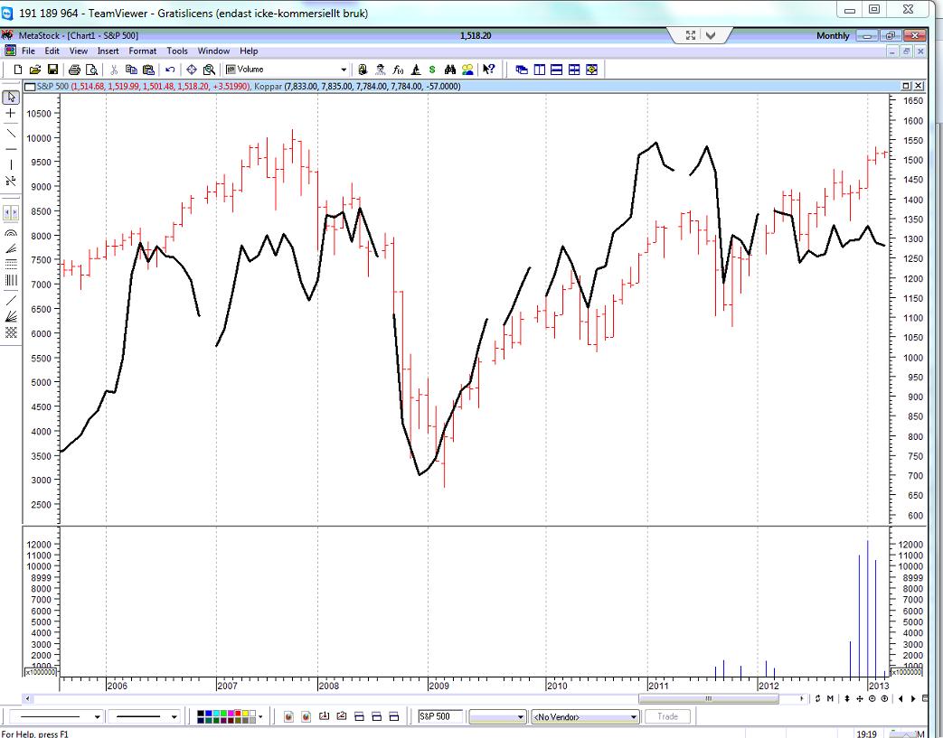 Kopparpriset i relation till S&P 500 från 2005 till 2013