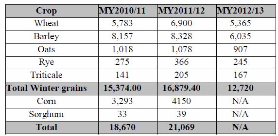 Spaniens spannmålsproduktion enligt officiell statistik från februari 2012