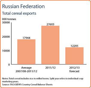 Spannmålsexport från Ryssland - Diagram