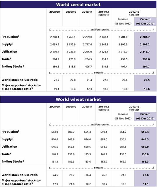 Spannmålsmarknaden i siffror
