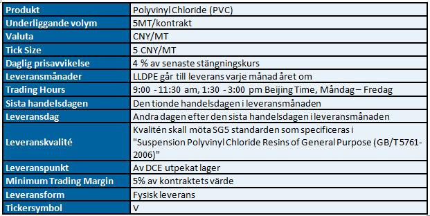 Specifikationer på plast för terminshandel