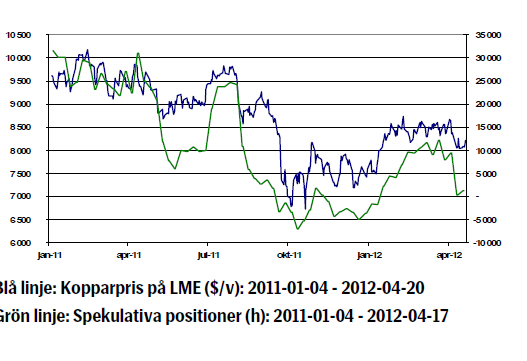 Spekulativa positioner i koppar - Graf
