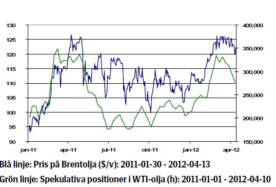 Prisutveckling och spekulativa positioner i WTI-olja