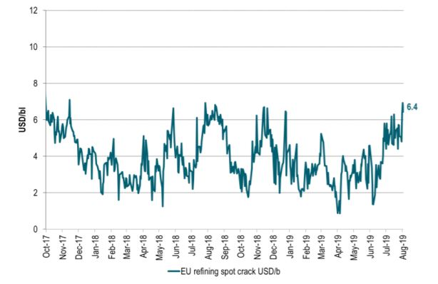 European spot refining margins