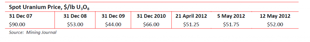 Spot Uranium price Mai 2012