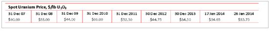 Spot uranium price