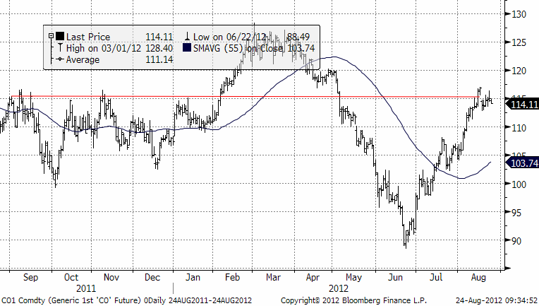 Spotkontrakt på Brent-olja på ICE