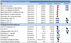 Elpris - Spotpris och systempris - Vecka 3 2012