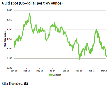 Guld spot (US-dollar per troy ounce)