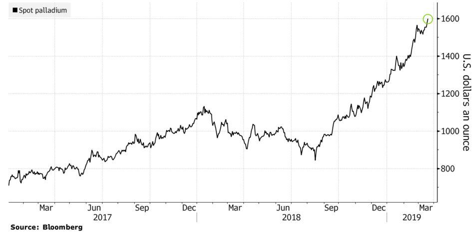 Spotpriset på ädelmetallen palladium över 1600 USD per troy ounce