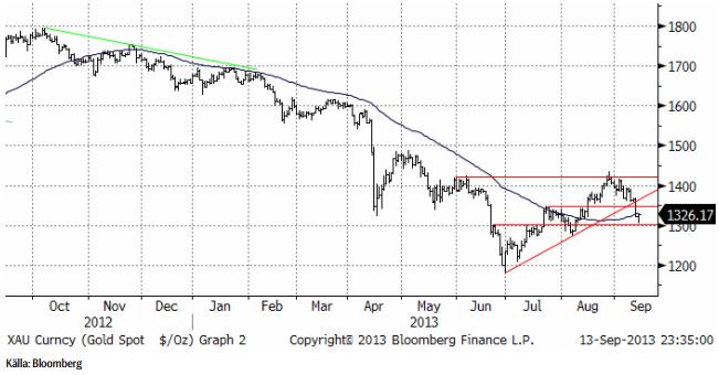 Spotpriset på guld analyserat