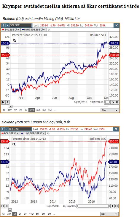 Spread mellan Boliden och Lunding Mining - Aktier
