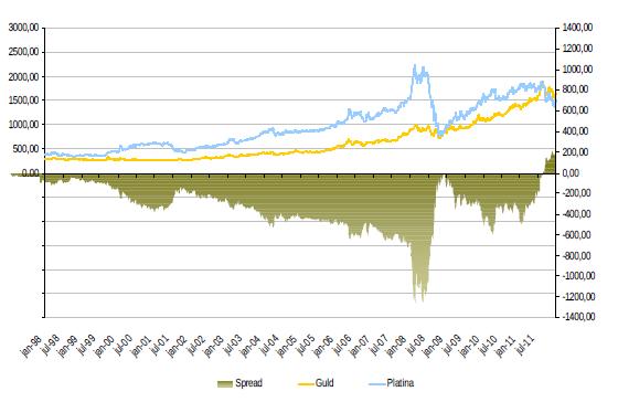Diagram över pris och spread mellan guld och platina
