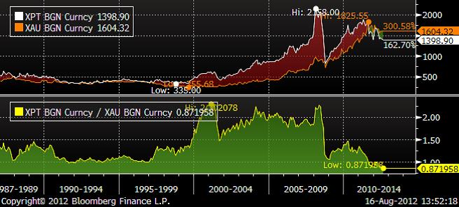 Pris spreaden mellan guld och platina