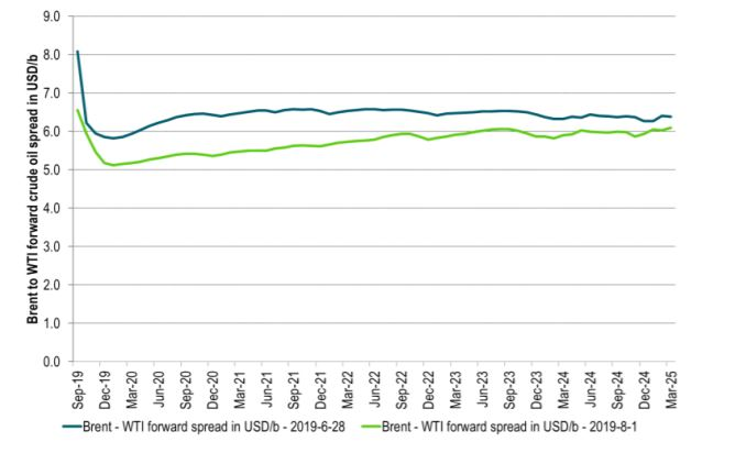 Spreads between the forward crude oil curves have moved lower since late June