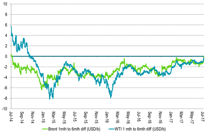 The 1 to 6mth crude time spreads got close to zero