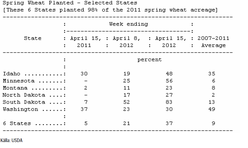 Spring Wheat planted 2011 - USDA