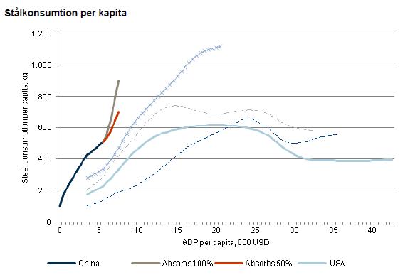 Stålkonsumtion per kapita