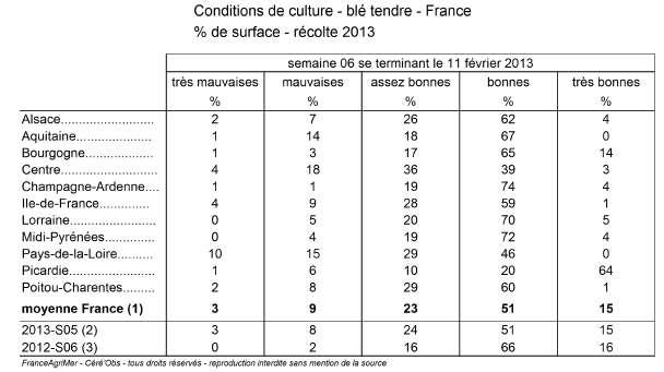 Status på vete i Frankrike