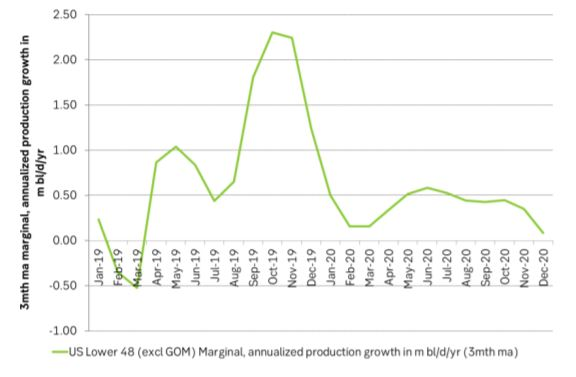 Marginal production growth