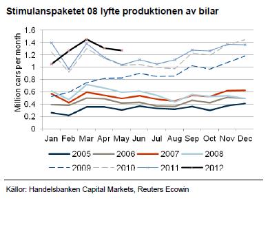 Stimulanspaketet 2008 lyfte produktionen av bilar