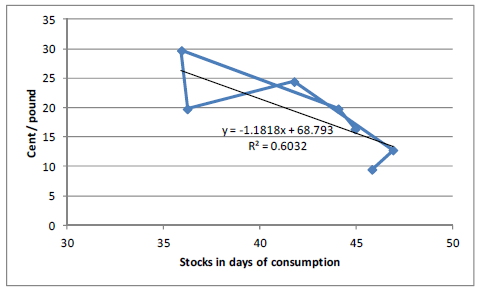 Stocks in days of consumption, socker