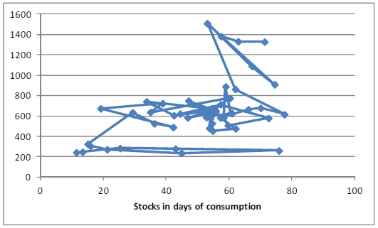 Sojabönor - Stocks in days of consumption