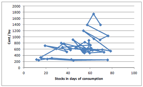 Stocks in days of consumption - Sojabönor