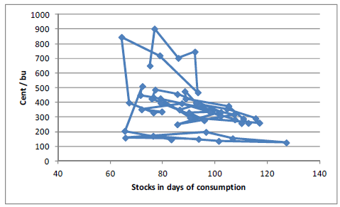 Stocks in days of consumption av vete