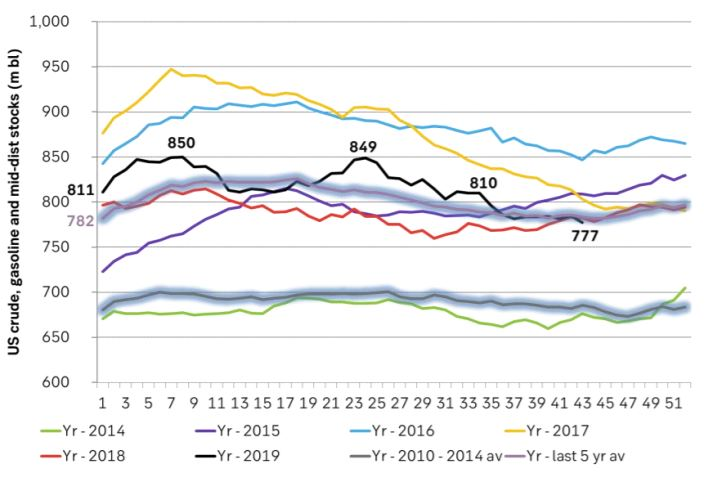 US crude, gasoline and middle distillate inventories