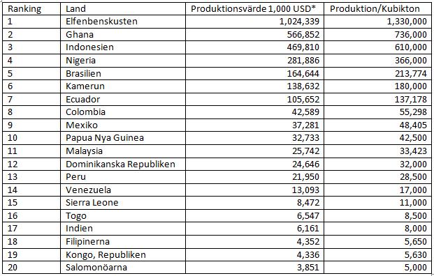 De 20 största producentländerna av kakao