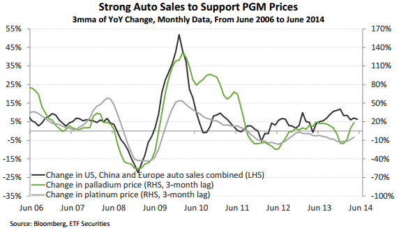 Strong auto sales to support PGM prices