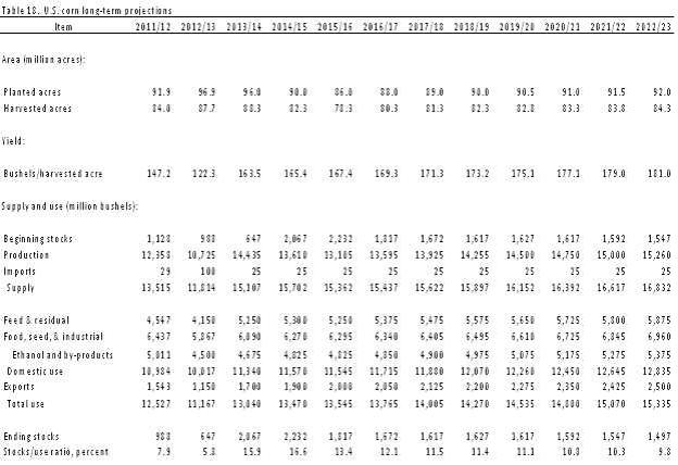 USDA om majssådd i USA