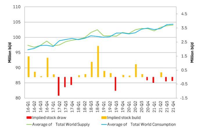 US EIA Supply/demand balance